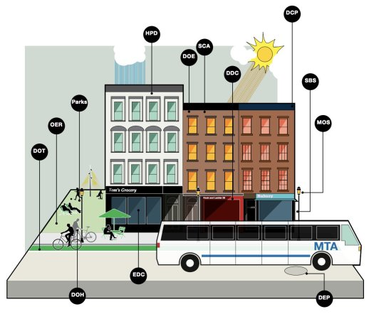 City of New York interagency collaboration shown through a section diagram calling out different agencies relevance to everyday life